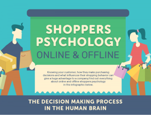 Shoppers Psychology Infographic 16 Best Josh Wardini